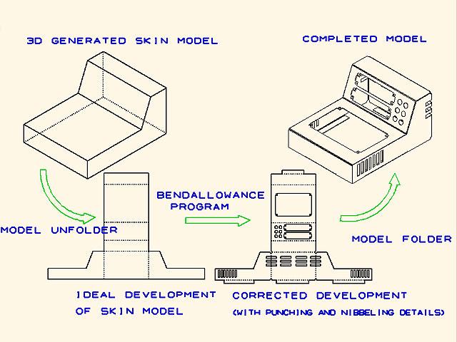 MEDUSA4 SMD ist ein Modul für die 2D/3D Blechkonstruktion.