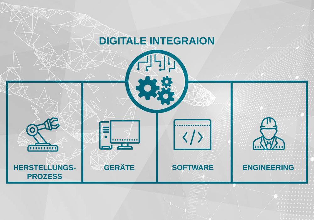 Die vier Perspektiven der digitalen Integration